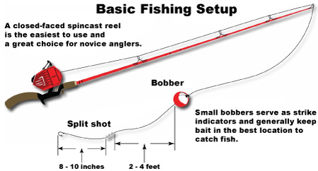 fishing basics idaho fish and game