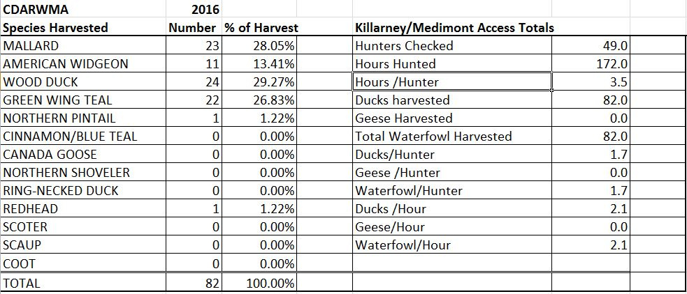 CDARWMA Opening Day Harvest Totals