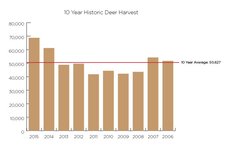 10-year Idaho deer harvest