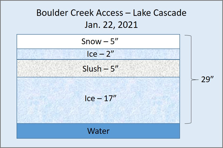 Ice Conditions at Lake Cascade - Jan 22, 2021