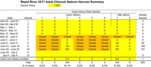 Rapid River 2017 Adult Chinook Salmon Harvest Summary as of 6/27/17