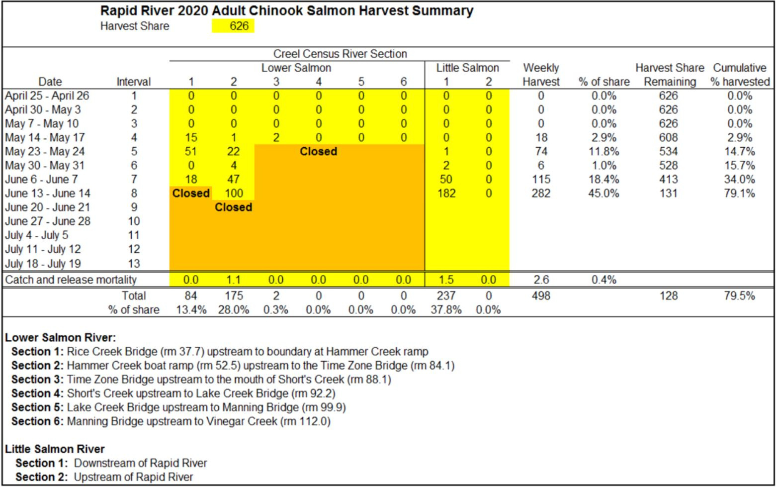 rapid_river_harvest_summary_6-16-20