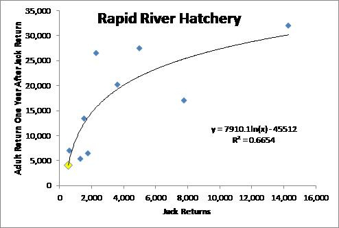 rapid_river_jack_to_adult_forecast