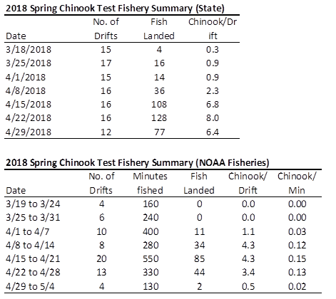 2018 Spring Chinook Test Fishery Summary