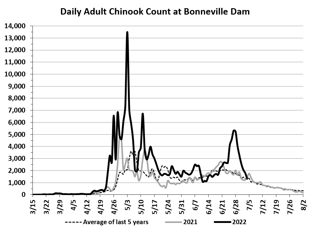 _chinook-count-bonneville-dam