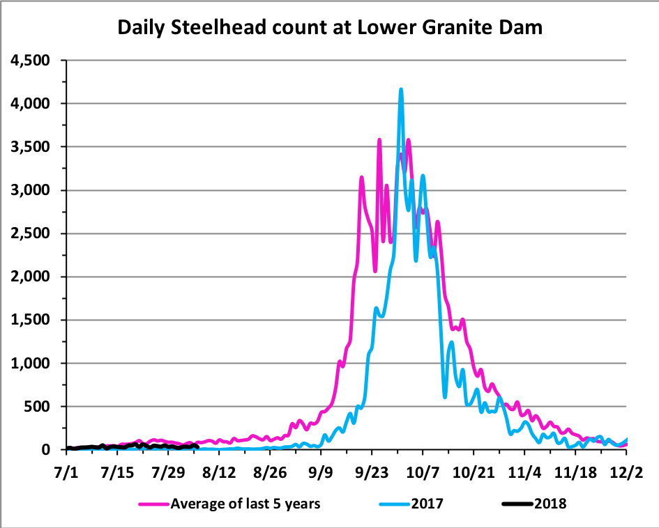 Steelhead counts bonneville lower granite dams idaho for Fish count bonneville