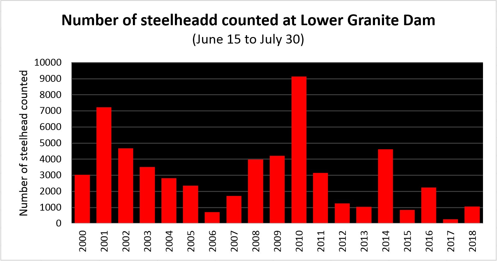 steelhead_counts_comparison_at_lgd_through_july_30