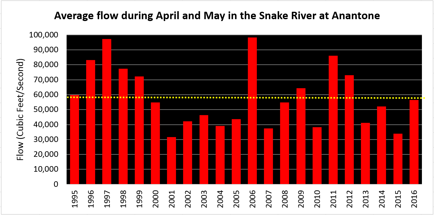 Average flow during April and May in Snake River at Anantone graph