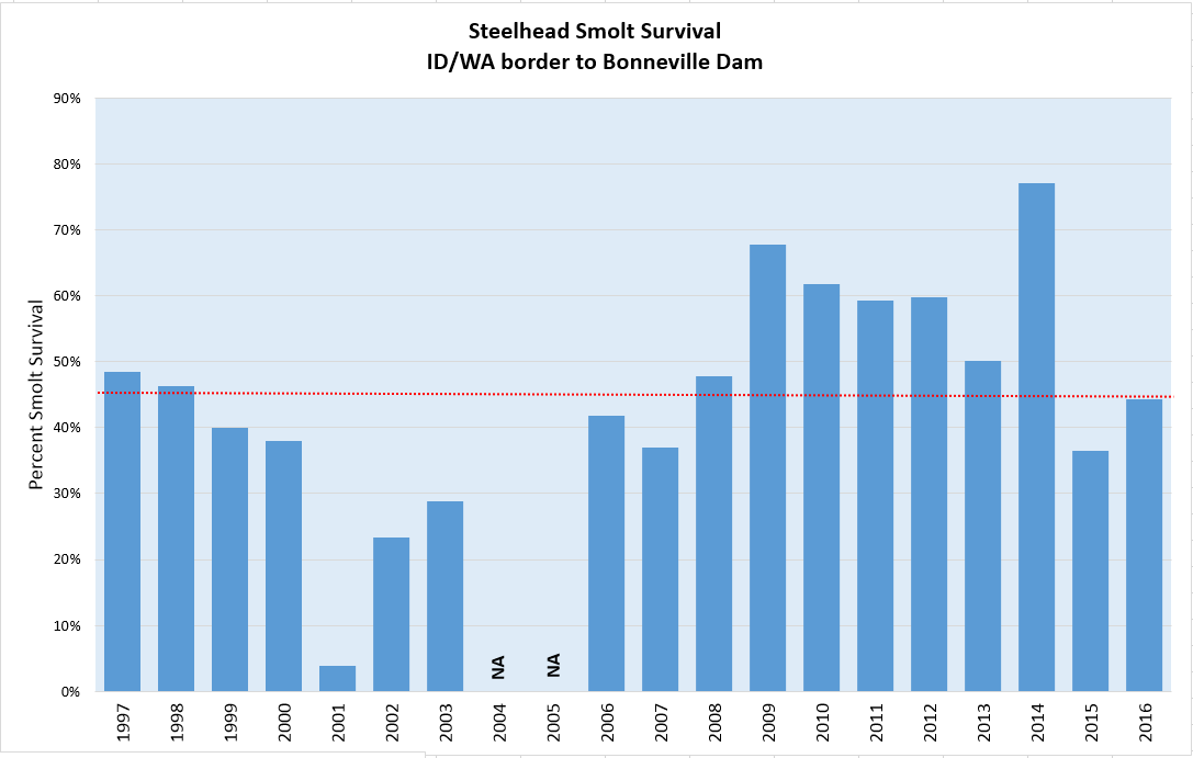 Steelhead smolt survival graph