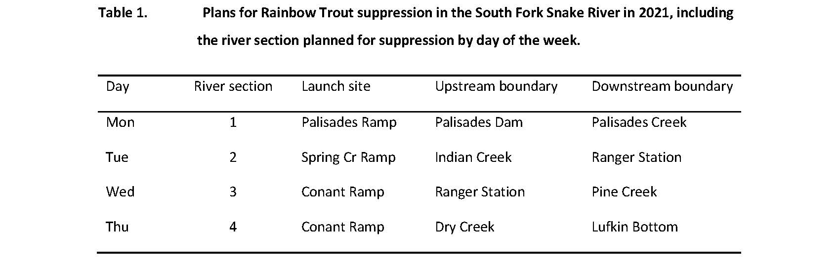 Table 1.                Plans for Rainbow Trout suppression in the South Fork Snake River in 2021, including the river section planned for suppression by day of the week.
