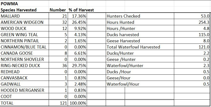 POWMA Opening Day Harvest Totals
